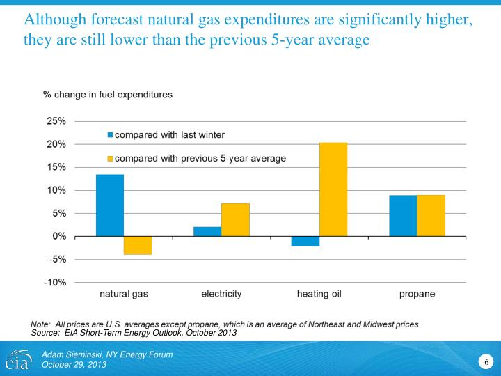 Although forecast natural gas expenditures are significantly higher, they are still lower than the previous 5-year average
