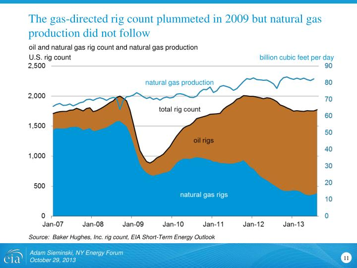 The gas-directed rig count plummeted in 2009 but natural gas production did not follow
