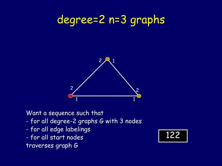 degree=2 n=3 graphs