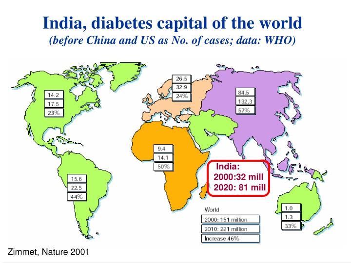 India diabetes capital of the world before china and us as no of cases data who