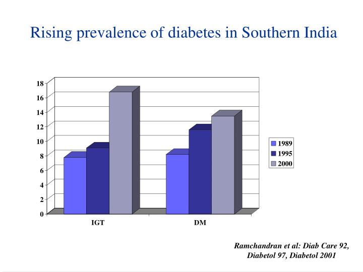 Rising prevalence of diabetes in Southern India