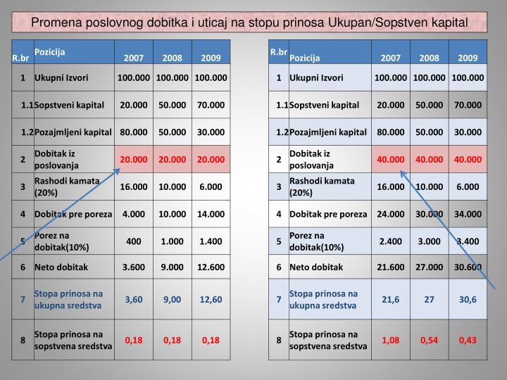 Promena poslovnog dobitka i uticaj na stopu prinosa Ukupan/Sopstven kapital