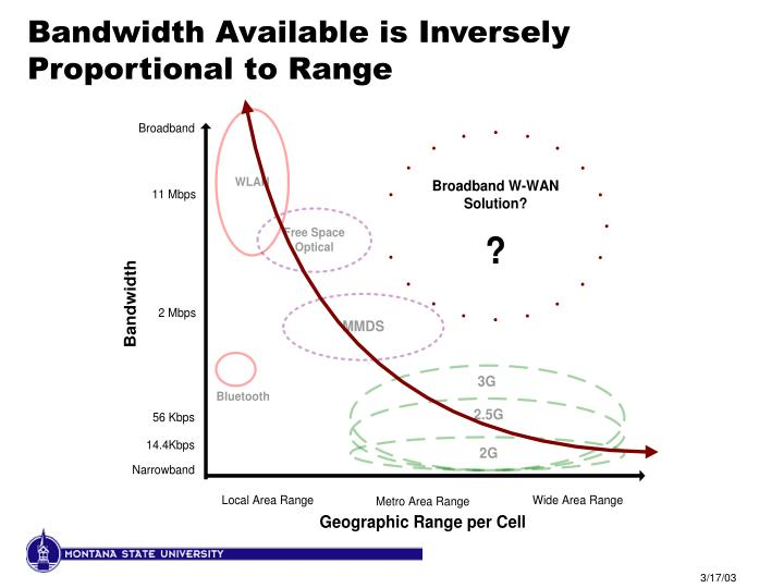 Bandwidth Available is Inversely Proportional to Range