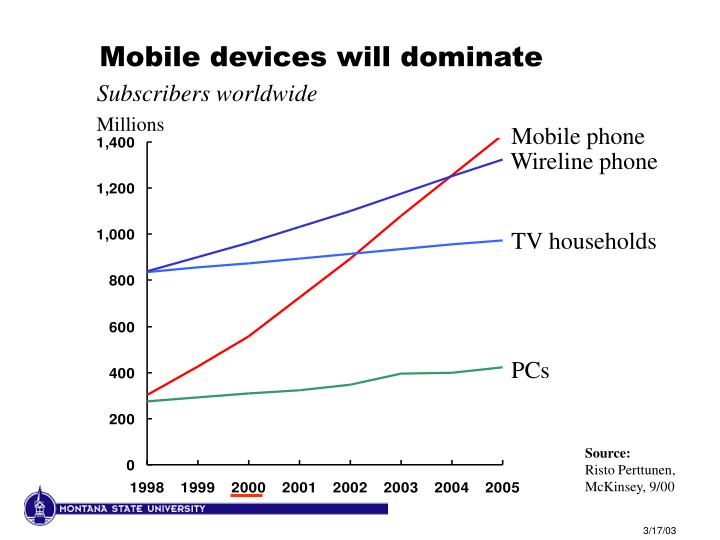 Mobile devices will dominate