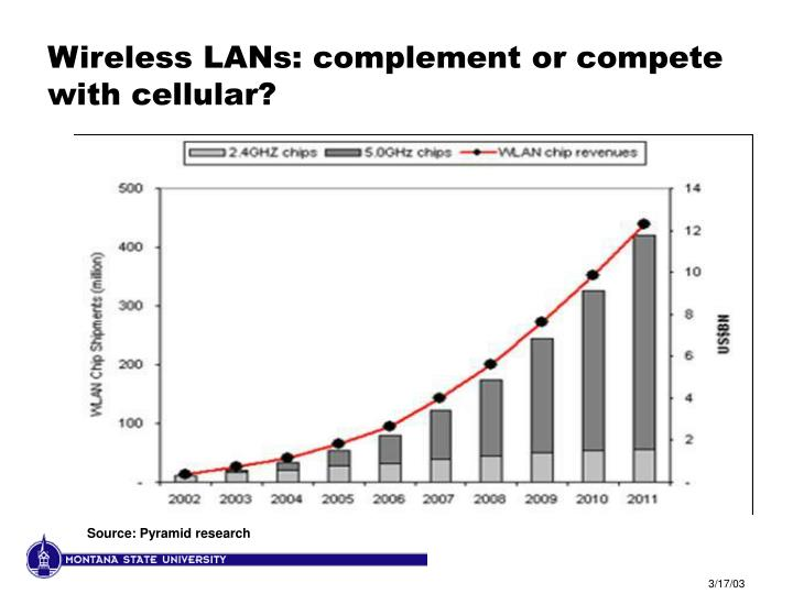 Wireless LANs: complement or compete with cellular?