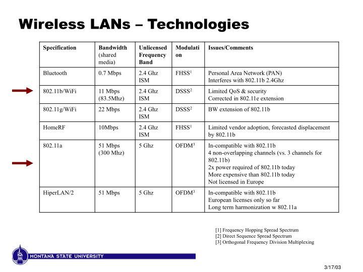 Wireless LANs – Technologies
