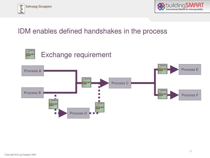 IDM enables defined handshakes in the process