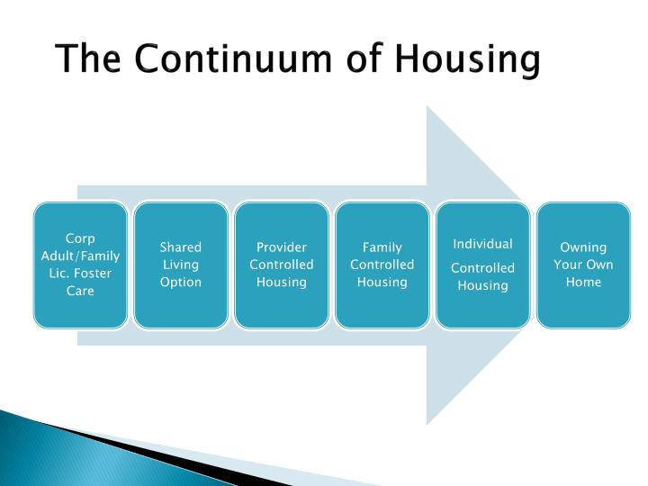 The Continuum of Housing