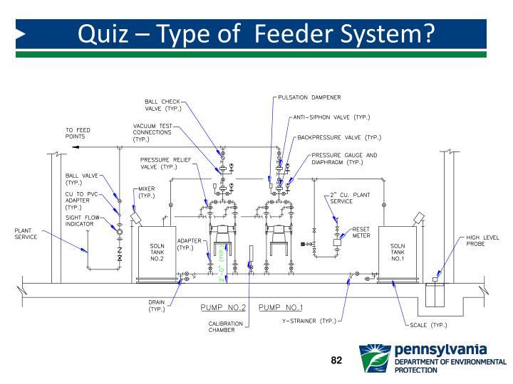 Quiz – Type of  Feeder System?