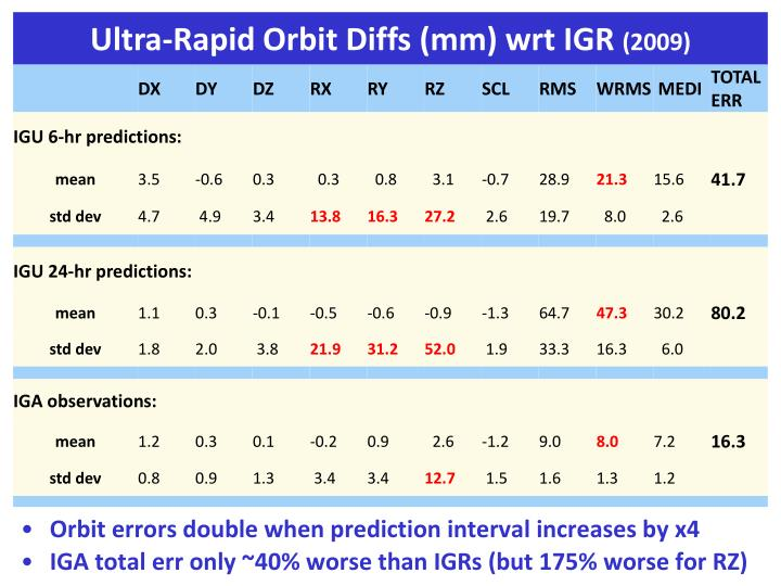 Orbit errors double when prediction interval increases by x4