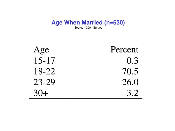 Age When Married (n=630)