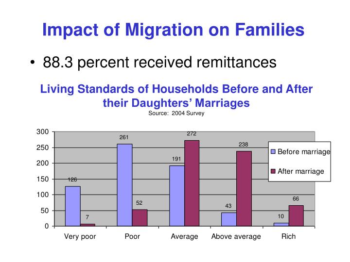 Impact of Migration on Families