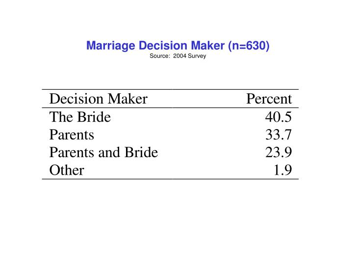 Marriage Decision Maker (n=630)