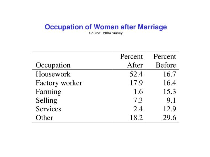 Occupation of Women after Marriage