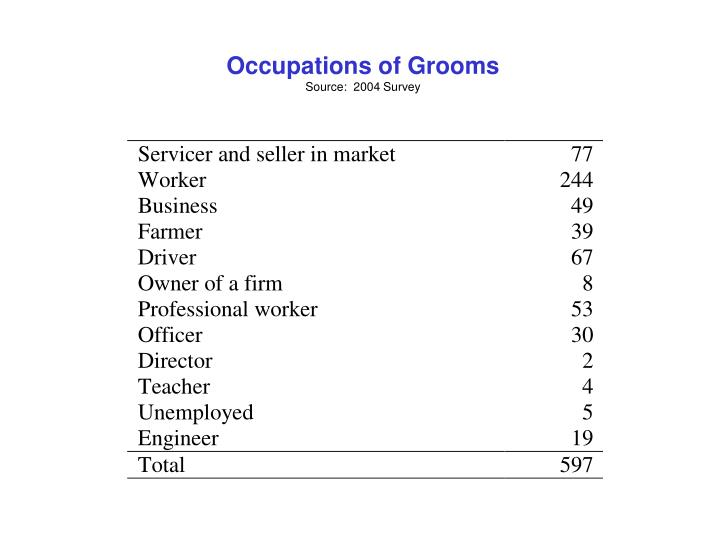 Occupations of Grooms
