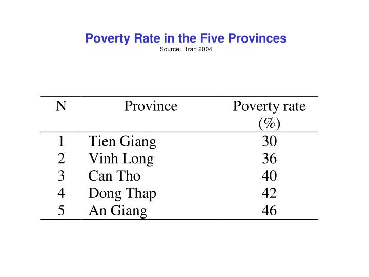 Poverty Rate in the Five Provinces