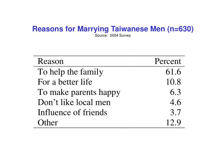 Reasons for Marrying Taiwanese Men (n=630)