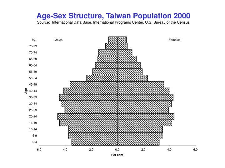 Age-Sex Structure, Taiwan Population 2000