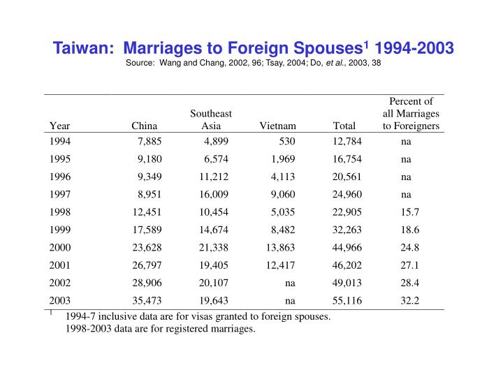 Taiwan:  Marriages to Foreign Spouses