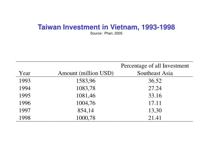 Taiwan Investment in Vietnam, 1993-1998