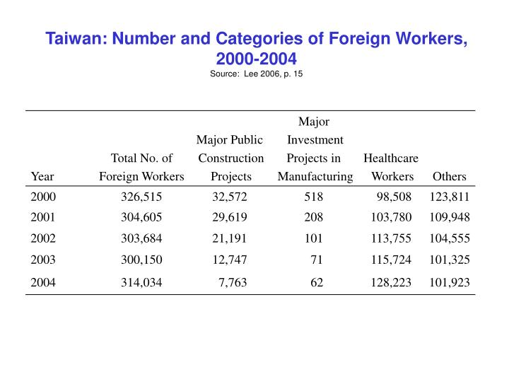 Taiwan: Number and Categories of Foreign Workers, 2000-2004