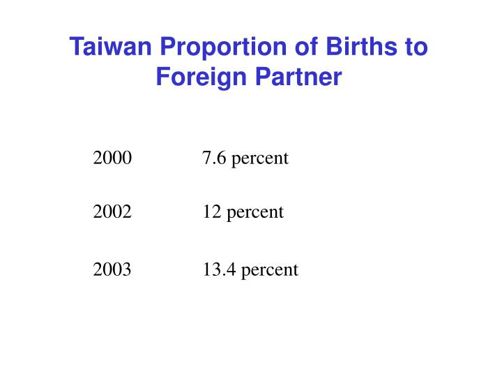 Taiwan Proportion of Births to Foreign Partner