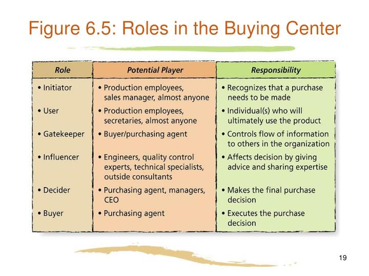 Figure 6.5: Roles in the Buying Center
