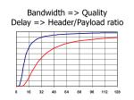 bandwidth quality delay header payload ratio