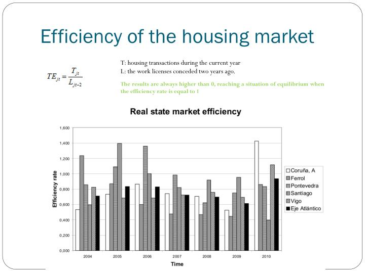 Efficiency of the housing market
