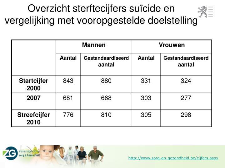 Overzicht sterftecijfers suïcide en vergelijking met vooropgestelde doelstelling