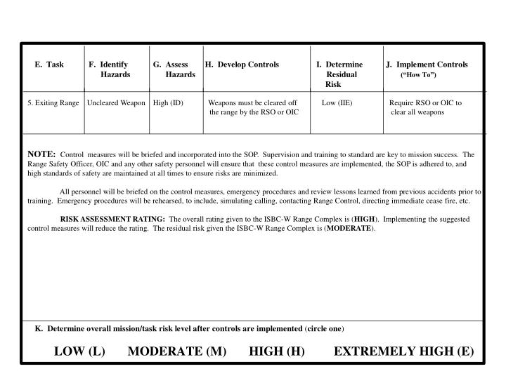 5. Exiting Range    Uncleared Weapon    High (ID)             Weapons must be cleared off             Low (IIE)                   Require RSO or OIC to