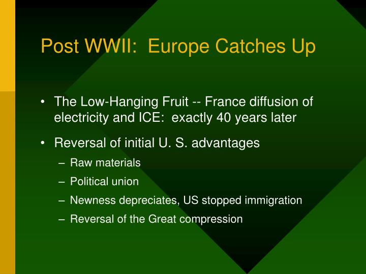 Post WWII:  Europe Catches Up