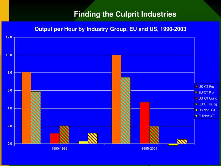 Finding the Culprit Industries