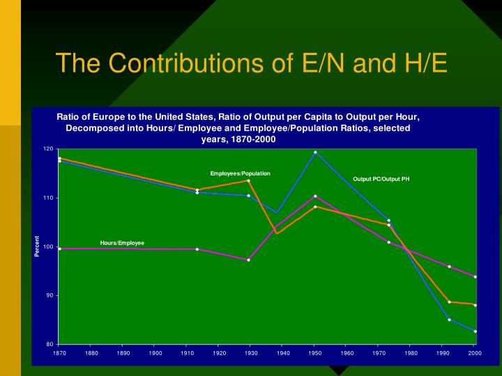The Contributions of E/N and H/E