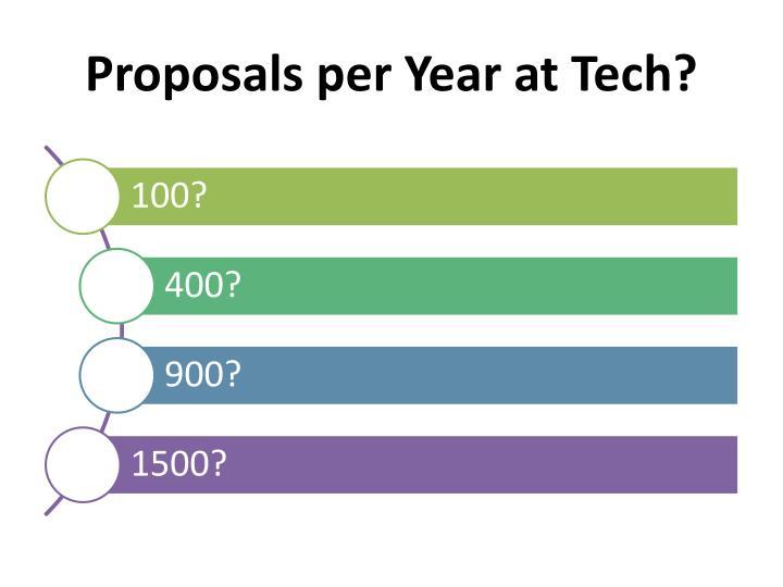 Proposals per Year at Tech?