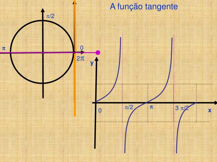 A função tangente