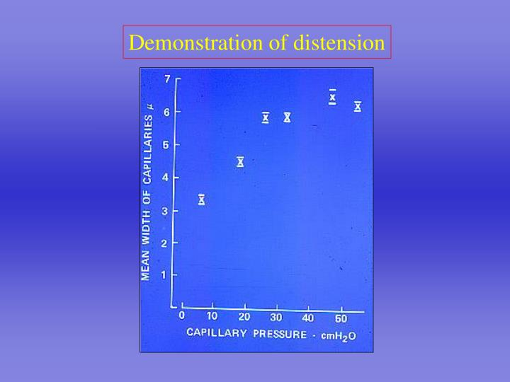 Demonstration of distension