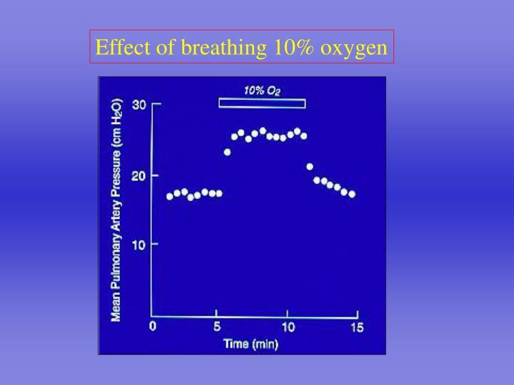 Effect of breathing 10% oxygen