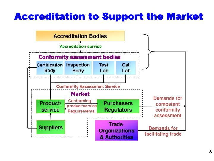Accreditation to Support the Market