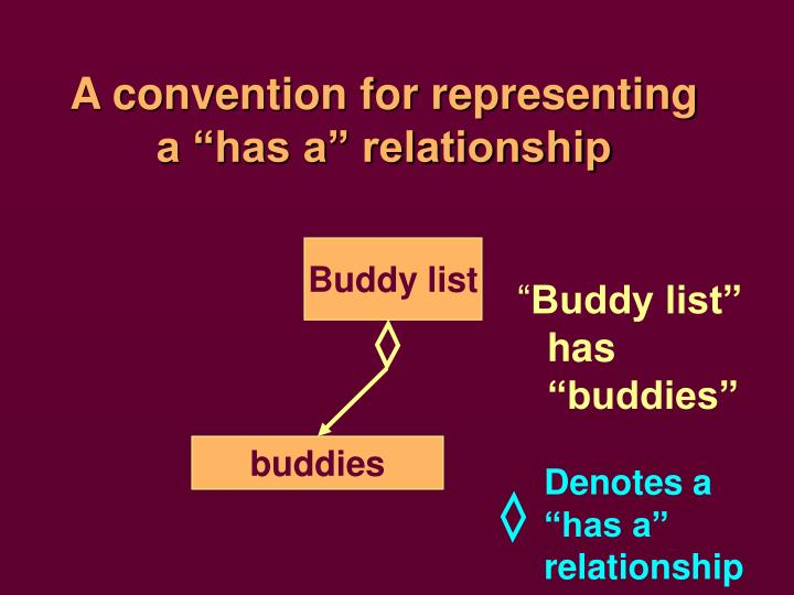"""A convention for representing a """"has a"""" relationship"""