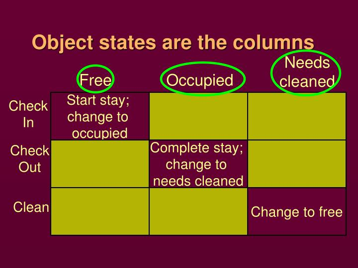 Object states are the columns