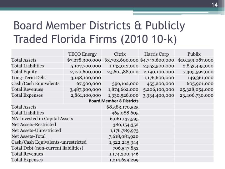 Board Member Districts & Publicly Traded Florida Firms (2010 10-k)