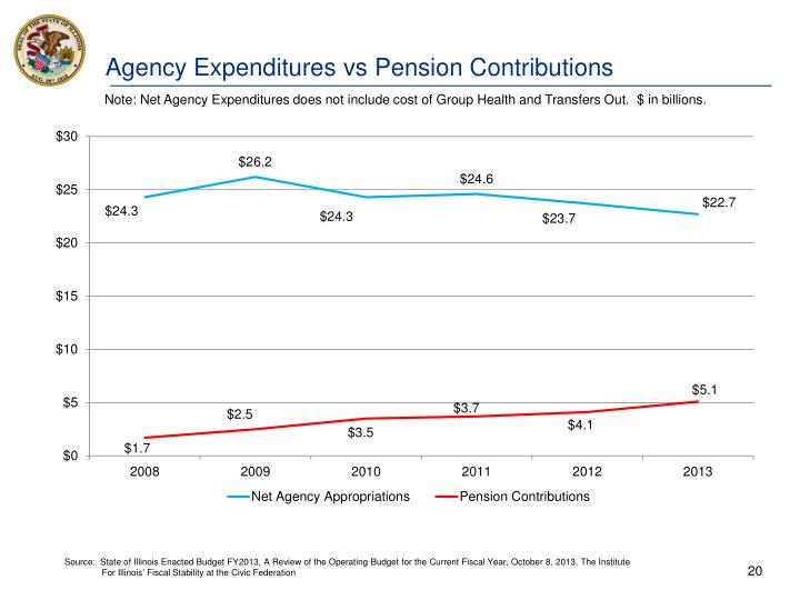 Agency Expenditures