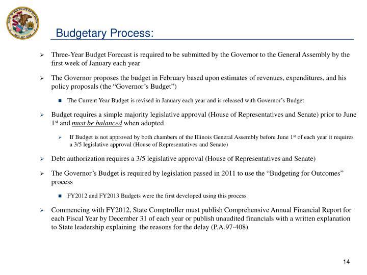 Budgetary Process: