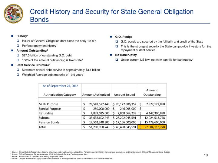 Credit History and Security for State General Obligation Bonds