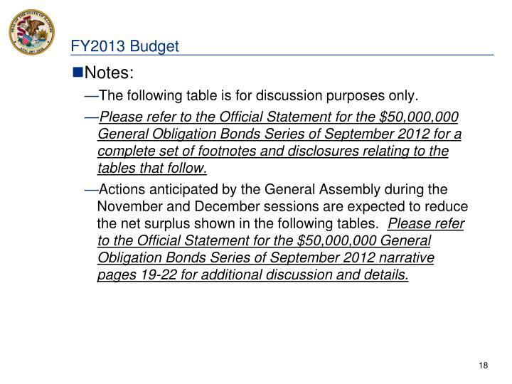 FY2013 Budget