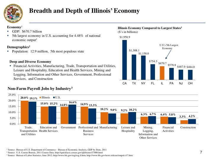 Breadth and Depth of Illinois' Economy