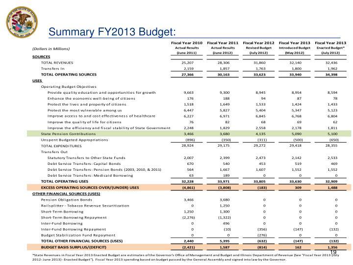 Summary FY2013 Budget: