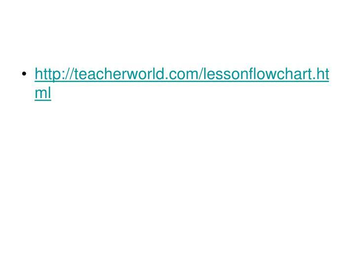 http://teacherworld.com/lessonflowchart.html