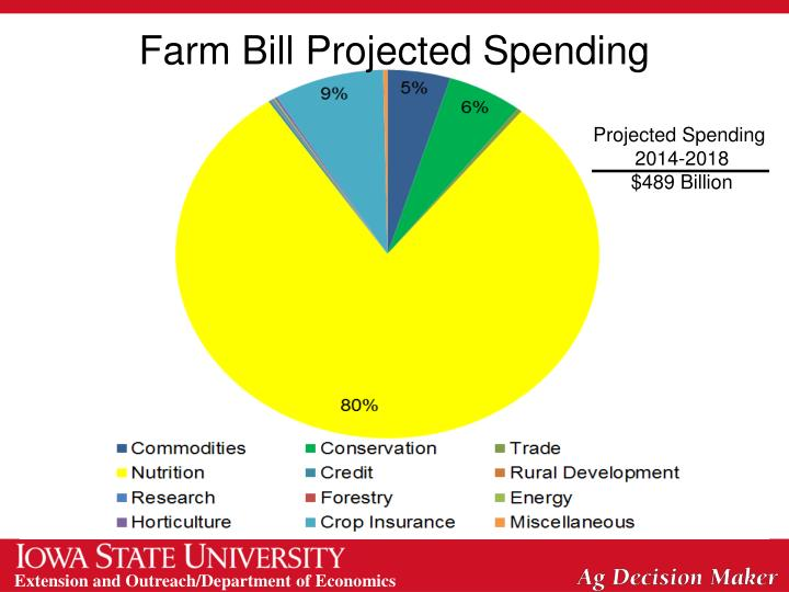 Farm bill projected spending